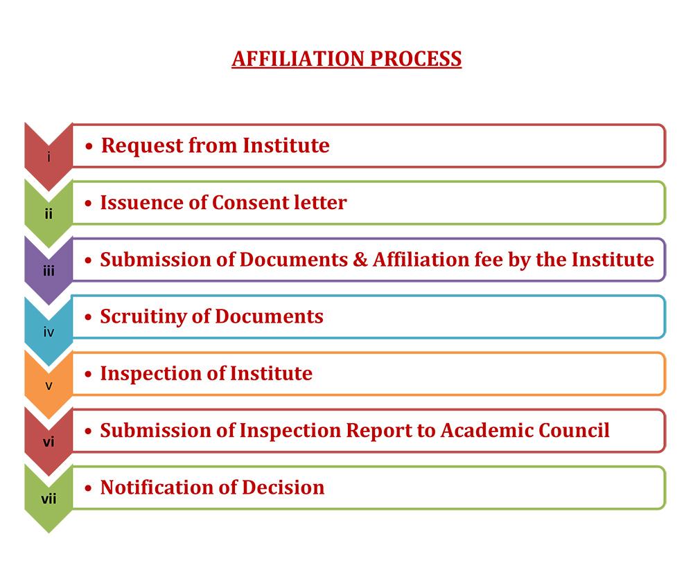 Affiliation Process, SZAB Medical University