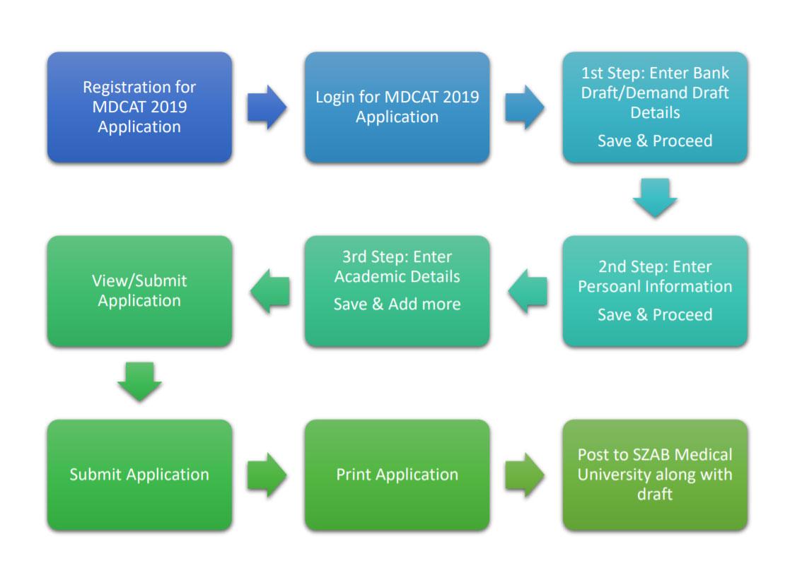 MDCAT Process